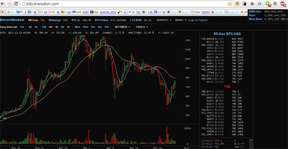best bitcoin charts crypto