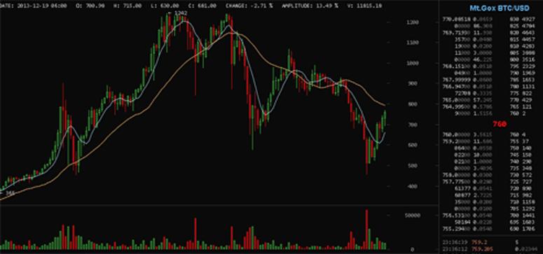 bitcoinwisdomchart