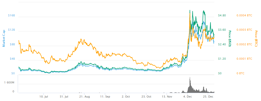 IOTAcharts
