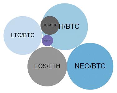 Binance chart