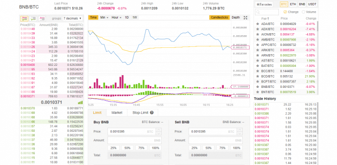 Binance Market Crypto Bar Charts – Grönsol
