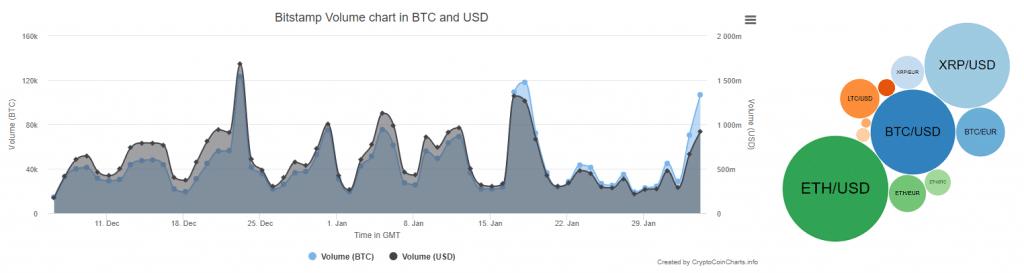 Bitstamp charts
