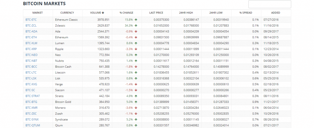 bittrex markets