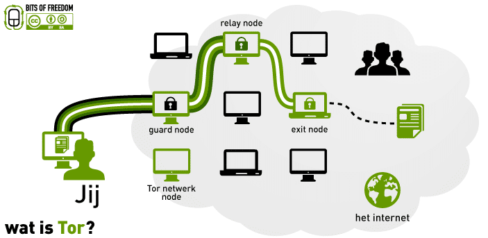 tor routing diagram