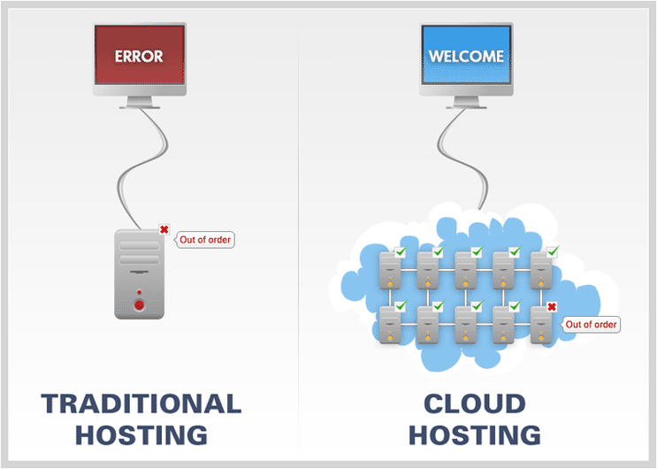 traditional hosting vs. cloud hosting