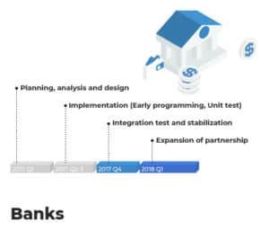 icon banks